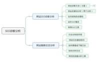 郑州SEO群:免费诊断分析网站优化建议
