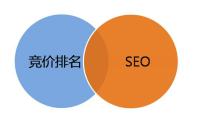 SEO和SEM有什么区别?SEO和SEM的区别与联系