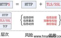 http和https有什么区别?https认证有什么作用?