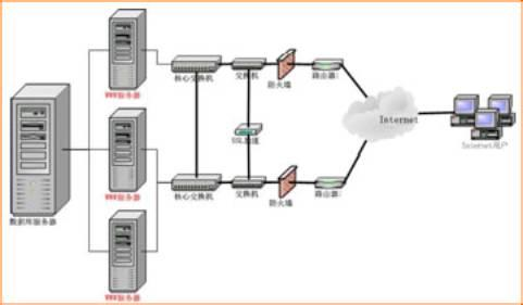 网站建设:选择空间服务器注意事项