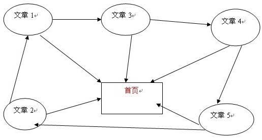 SEO干货:网站内链锚文本优化的一些技巧