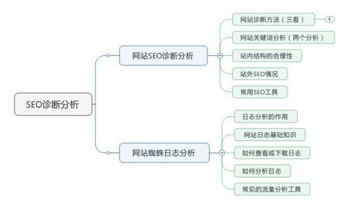 关于加郑州SEO群:免费分析网站