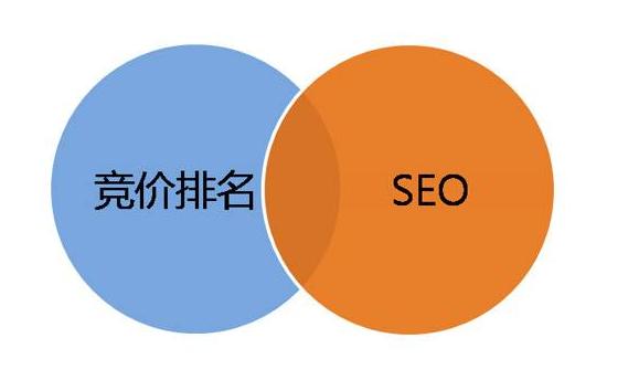 SEO和SEM的区别与联系