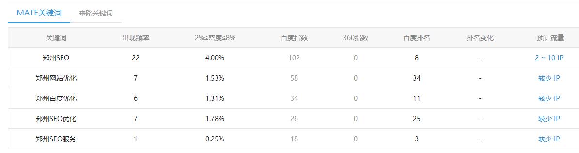 今天2017.11.19日郑州seo真正的排名首页了