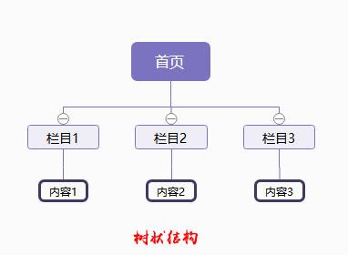 郑州SEO:企业建站做好这些更利于优化