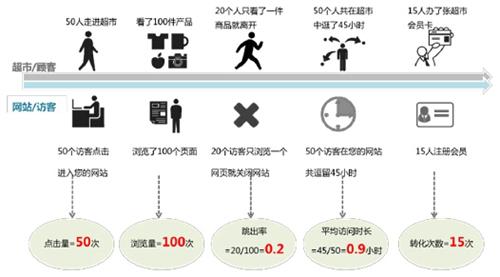 百度统计工具的安装及网站统计数据分析衡量指标