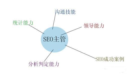 郑州SEO主管应该具备哪些能力?主要负责哪些SEO工作?