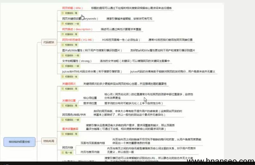 附子SEO培训免费试听教程:站内权重分析