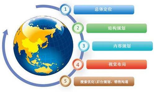 「网站建设策划方案」企业网站策划方案