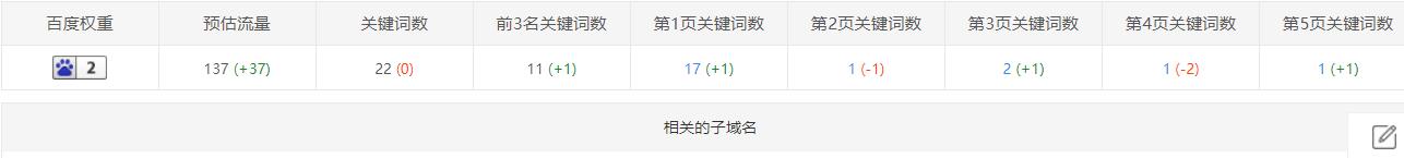 郑州SEO实战案例