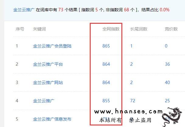 金兰云推广那篇文章把郑州SEO博客带到权4