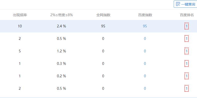 郑州网站优化案例:网站关键词排名优化